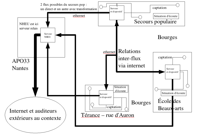schema_bourges_interventioncia_2003.png